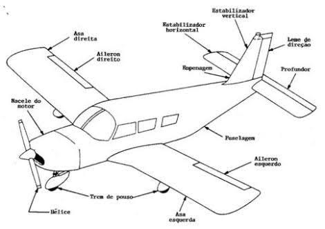 Conhecimentos Técnicos Aeronáutica