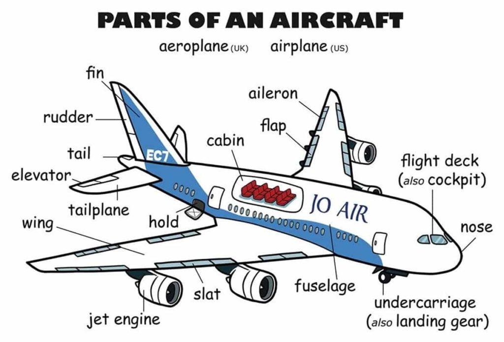 Inglês na aviação